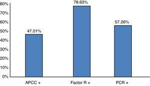 Percentage distribution of the population under study according to positive results in the serological assessment of rheumatoid arthritis activity. CCAB: cyclic citrullinated antipeptide antibody; RF: rheumatoid factor; CRP: C-reactive protein. n=117 patients. Source: clinical record. Gr.2.
