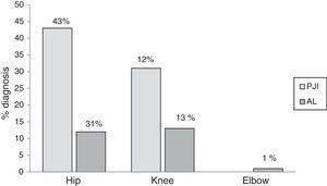 Diagnostic percentage in the cases of prosthetic joint infection or aseptic loosening, depending on the type of prosthesis (n=111); data are presented as %. AL: aseptic loosening; PJI: prosthetic joint infection.