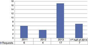 Number of surgical human skin allograft implants preserved in the Skin and Tissue Bank.