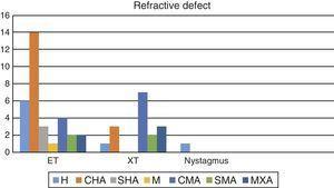 Refractive defect and type of strabismus ET: esotropia; XT: exotropia; H: hypermetropia; CHA: compound hypermetropic astigmatism; SHA: simple hypermetropic astigmatism; M: myopia; CMA: compound myopic astigmatism; SMA: simple myopic astigmatism; MXA: mixed astigmatism.