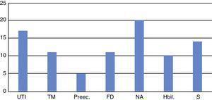 Perinatal risk factors (prenatal, natal, postnatal). UTI: urinary tract infection; TM: threatened miscarriage; Preec: pre-eclampsia; FD: foetal distress; NA: neonatal asphyxia; Hbil: hyperbilirubinaemia; S: seizures.