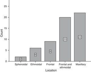 Type of mucocele location from lower to higher prevalence in the study population.