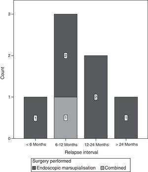 Time interval to mucocele relapse according to the type of surgery performed.