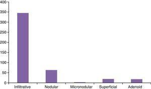 Frequency of BCC subtypes treated with MMS.