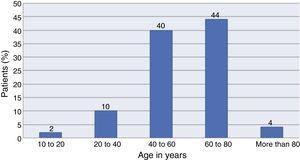 Distribution by age group of the patients undergoing FNAB.