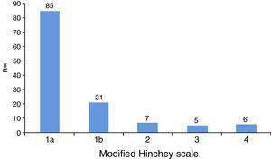 Patients classed according to the modified Hinchey scale.