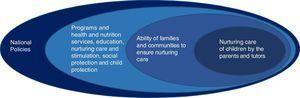 Socio-ecological model of early childhood development.