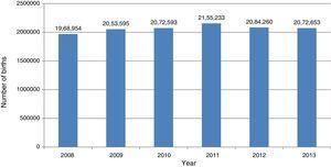 Total births per year (live births + fetal deaths). Mexico, 2008-2013.
