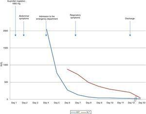 Evolution of the liver profile and main events.