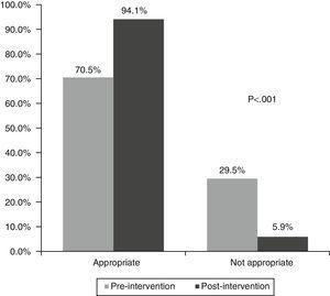 Appropriateness of the abdominal ultrasounds.
