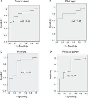 Area under the ROC curves showing the diagnostic performance of the best biomarkers for the detection of endoscopic activity in Crohn's disease patients.