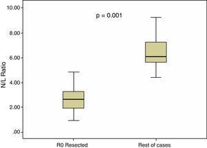Comparison of the neutrophil/lymphocyte ratio value according to R0 resectability.