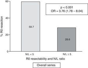 Overall frequency of cases with R0 resection, according to N/L ratio (n=257).