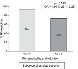 Frequency of cases with R0 resection, according to N/L ratio in the subgroup of surgical patients (n=156).