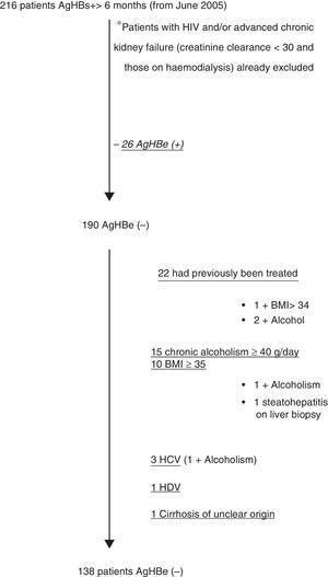 Patient exclusion flow chart.