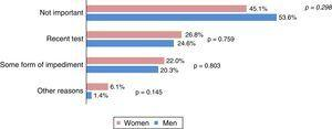 Reasons for non-participation, by gender.