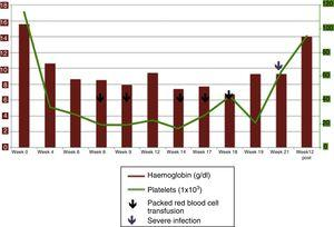 Bloods and transfusional requirements of our patient over time.