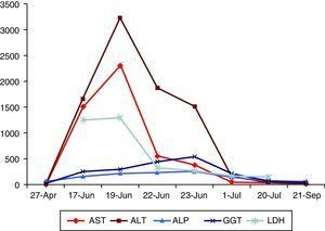 Changes in laboratory results over time.
