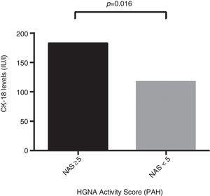 CK-18 levels according to NAFLD activity score (NAS). Individuals with NAS greater than or equal to 5: 183.6IU/l (95% CI 132–300) had significantly higher CK-18 levels compared to patients with NAS less than 5: 117.2IU/l (95% CI 103.2–164.5) (p=0.016).