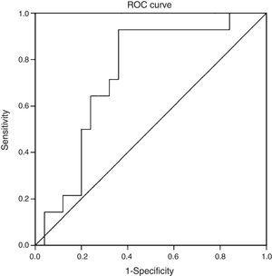ROC curve evaluating serum CK-18 levels as a predictor of NASH on biopsy (determined by NAS≥5). Area under the curve (AUC) of 0.732 (95% CI; 0.572–0.897; p=0.016).