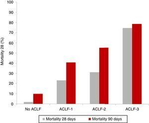 Prognosis for patients with ACLF. Mortality rate of the patients included in the CANONIC study at 28 and 90 days, classified according to the presence of ACLF and the level of severity.
