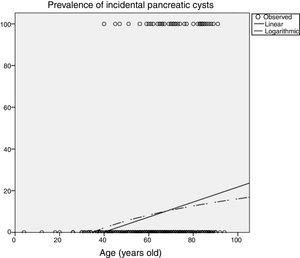 Influence of age. Estimation of the prevalence of pancreatic cysts by curvilinear regression.