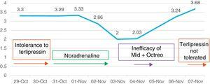 Creatinine evolution and treatments administered during hospital stay.