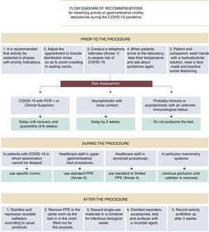 Flow diagram of recommendations for restarting activity at gastrointestinal motility laboratories during the COVID-19 pandemic.