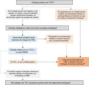 Recommended algorithm for latent tuberculosis infection (LTBI) screening in patients with inflammatory bowel disease (IBD). A) Early screening is understood as screening performed when there is still no indication for biologic therapy. Ideally, it should be performed when IBD is diagnosed, before the patient receives immunosuppression (or up to two weeks after starting immunosuppression) or, failing that, following treatment of the first flare-up (three weeks after stopping corticosteroids), preferably with a low inflammatory load. At diagnosis, there is often a high inflammatory load that precludes early screening; in these cases, it must be done in any subsequent period during which the patient is in a situation of immunocompetence. Failing that, an IGRA could be considered a valid strategy, although it may be less sensitive than a TST for detecting old cases. B) Compulsory screening is understood as screening performed when there is an indication for biologic or JAK-inhibitor therapy. This compulsory screening should be performed in patients no previous screening or with negative previous screening. C) Dual screening with a TST and an IGRA is recommended (either simultaneously or with the IGRA performed no more than three days after the TST). If an IGRA is not available, it is recommended that a second TST (booster) be performed 7-10 days after a first negative TST. D) In situations of serious illness, chemoprophylaxis and biologic therapy can be started simultaneously. E) In patients with a previous negative screening performed while the patient was on treatment with corticosteroids and/or IMMs, re-screening with a TST is recommended during the first year after the start of biologic treatment. If the re-screening is positive, chemoprophylaxis for LTBI is recommended, with no need to suspend the biologic therapy. IGRA: interferon-gamma release assay; IMMs: immunomodulators; TST: tuberculin skin test.