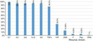 Proinflammatory markers in subjects with CHK. Source: FHUM tracking template of laboratory results.