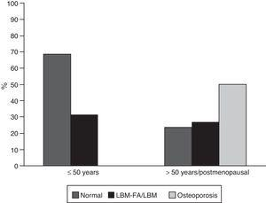 Frequency of low bone mass and osteoporosis according to age groups in patients with SLE. LBM: low bone mass; LBM-FA: low bone mass for age.