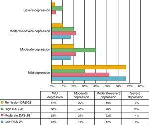 Depression according to the disease activity by DAS-28.