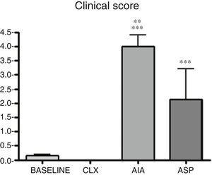 Differences in the clinical response between the different groups quantified by the clinical score. ANOVA was applied followed by the Tukey's test. ***p<0.001 vs. baseline and CLX groups. **p<0.01 vs. ASP.