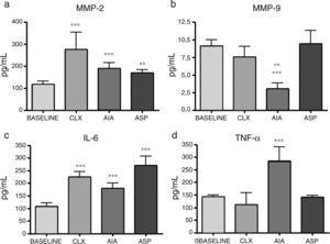 Concentration of cytokines in the baseline rats and in those belonging to the different models of arthritis studied. ANOVA was applied followed by the Tukey's test. (a) IL-1β: CLX and AIA models (***p<0.001) vs. baseline, ASP vs. baseline (**p<0.01). (b) IL-4: AIA vs. baseline and ASP (***p<0.001), AIA vs. CLX (**p<0.01). (c) IL-6: ASP, AIA and CLX, (***p<0.001) vs. baseline. (d) TNF-α: AIA (***p<0.001) vs. the baseline group and the other 2 models (CLX and ASP).