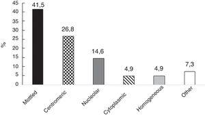 Patterns of antinuclear antibodies in a cohort of patients with Raynaud's Phenomenon.
