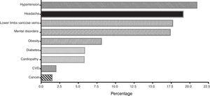 Most frequent comorbidities in rheumatic patients. Population: 1571 patients.