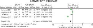 Analysis of the effect of statins on the activity of the disease.