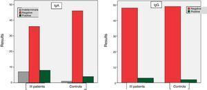 Prevalence IgA and IgG anti alpha fodrin antibody.