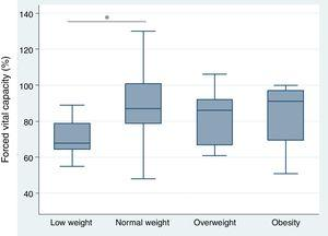 Relationship between forced vital capacity and the nutritional status of patients with systemic sclerosis. The variance analysis was used to compare the means of the groups. *p<0.05.