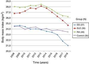 Evolution of body mass index over time in patients with systemic sclerosis and controls. RA: rheumatoid arthritis; SS: systemic sclerosis; SLE: systemic lupus erythematous.