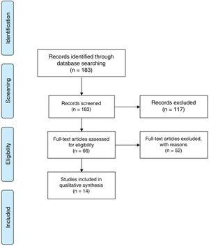 Flow chart of the studies included in the review.