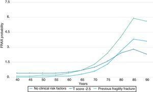 10-year probability (%) of hip fracture in women of Ecuador without risk factors, with a T score of −2.5 SD, −1.5 SD and with a previous fracture.