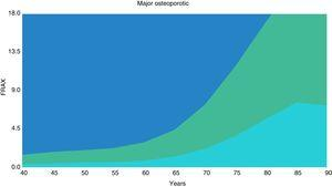 Assessment threshold curve for Ecuadorian population, 10-year probability risk of major osteoporotic fracture.