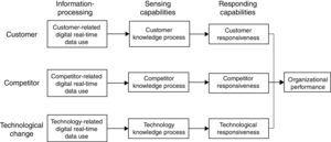 The sense and respond capabilities model in the digital era.