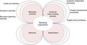 Elements of the marketing organization (Hult, 2011).