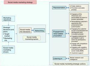 N-REL (Networking, Representation, Engagement, Listening-in) framework for SMM.