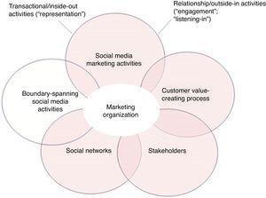 Impact of social media in the marketing organization.