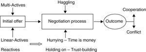 Conceptual framework for multi-active bargaining behavior.