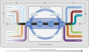 El proceso de creación de valor. Fuente: The value creation process (International Integrated Reporting Council (IIRC), 2013b, 13).
