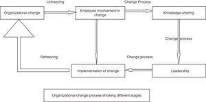 Model of organizational change shows the Kurt Lewin's three steps model: Note: The arrows show different stages of Kurt Lewin's three steps model and not the relationship between variables.